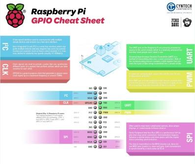 raspberry-pi-gpio-cheat-sheet